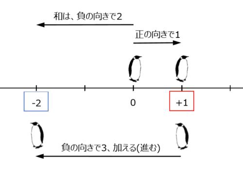 正の数と負の数の加算