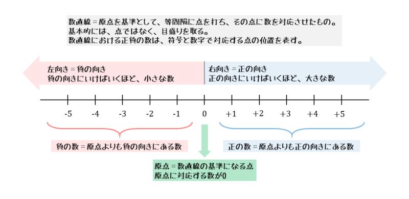 数直線の定義