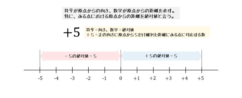 数直線と数の対応関係