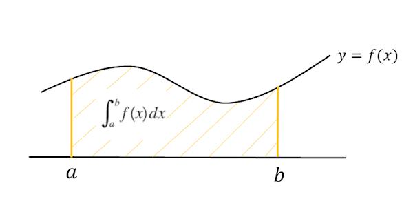 定積分で求めることができる図形の面積