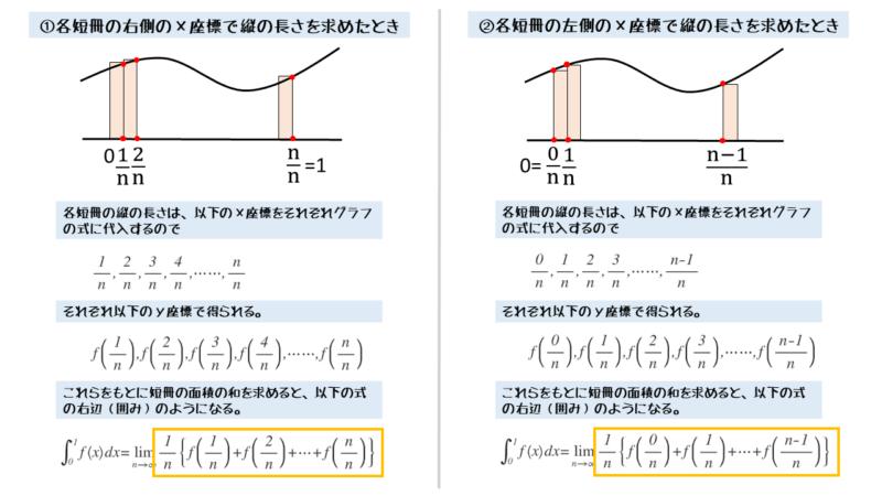 区分求積法で短冊の作り方の違い