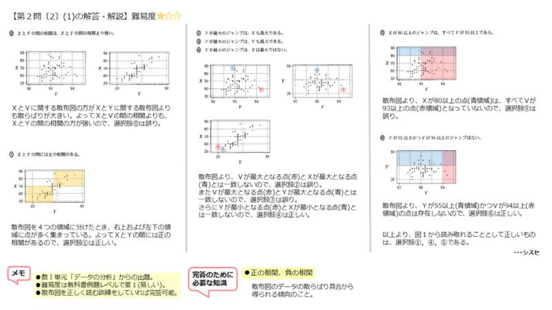 第2問〔2〕(1)の解答例