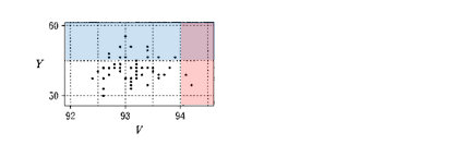 第2問〔2〕(1)の散布図
