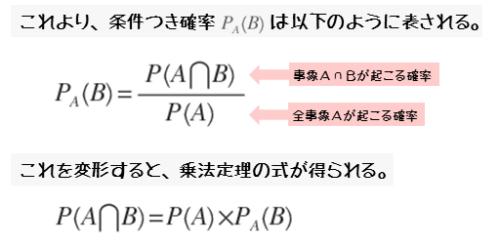 条件付き確率の式