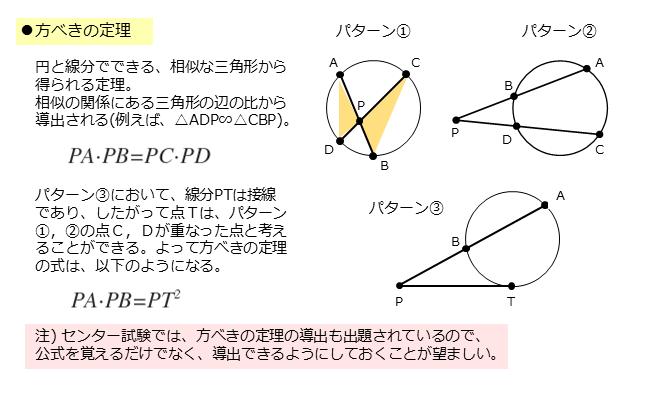 方べきの定理の使い分け