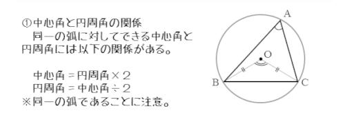 中心角と円周角の関係
