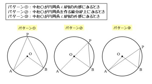 円周角の定理を証明するための図