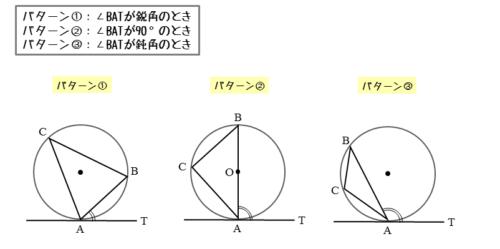 接弦定理を証明するための図