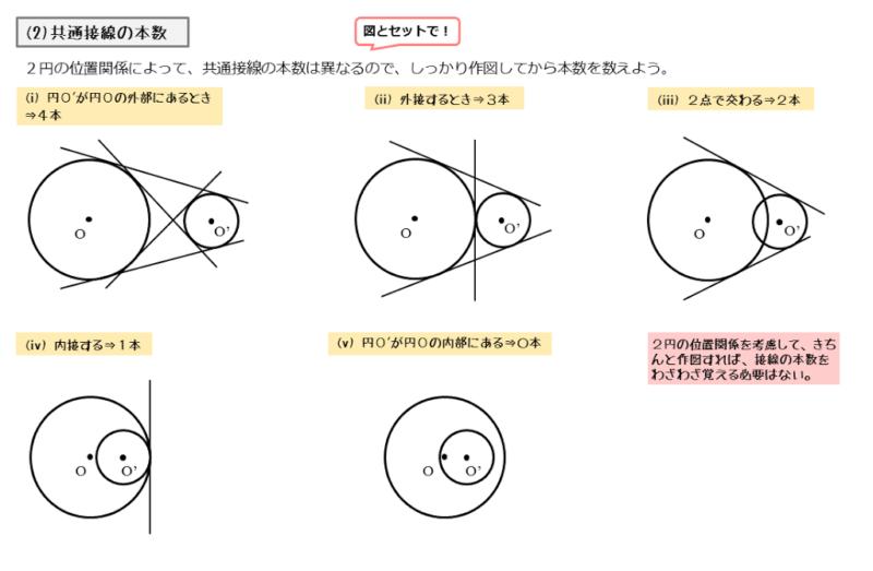 2円と共通接線の関係