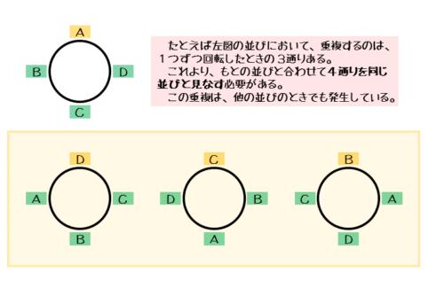 円順列で同じ扱いのできる並び