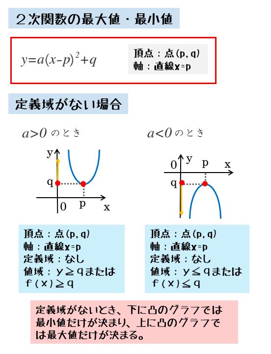 定義域なしでの2次関数の最大値や最小値
