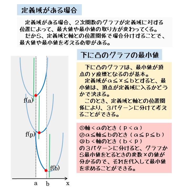 下に凸のグラフの最小値(定義域あり)