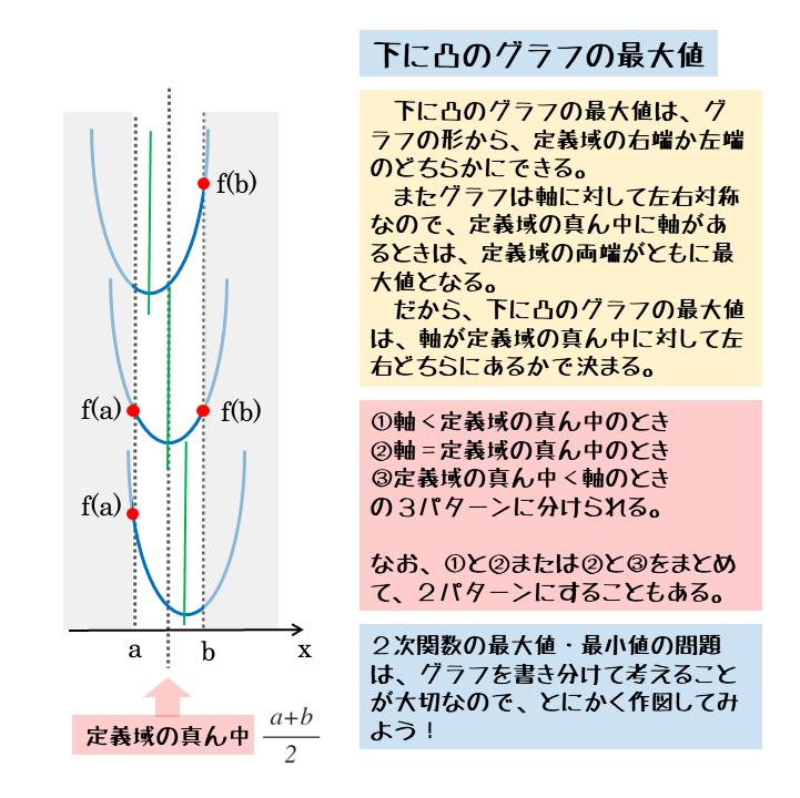 下に凸のグラフでの最大値(定義域あり)