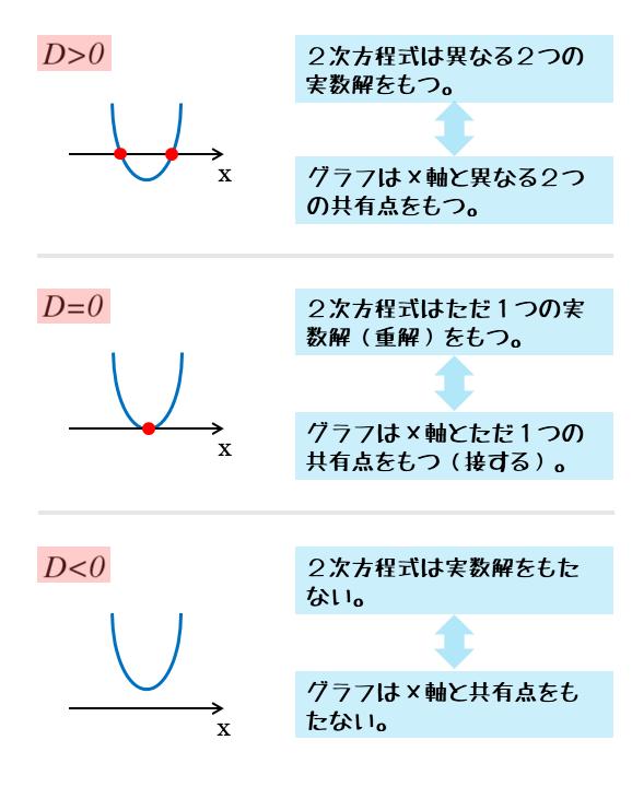 グラフとx軸との位置関係