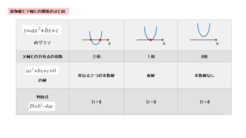 2次関数・2次方程式・グラフの関係