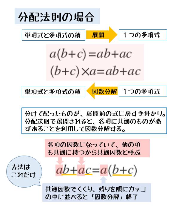 単項式と多項式の積を展開と因数分解との関係