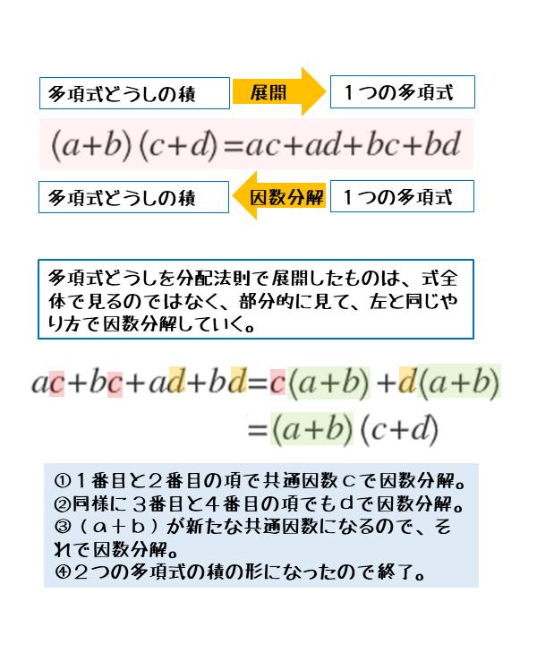 多項式どうしの積を分配法則で展開した場合