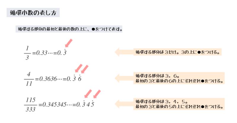 循環小数の表し方のルール