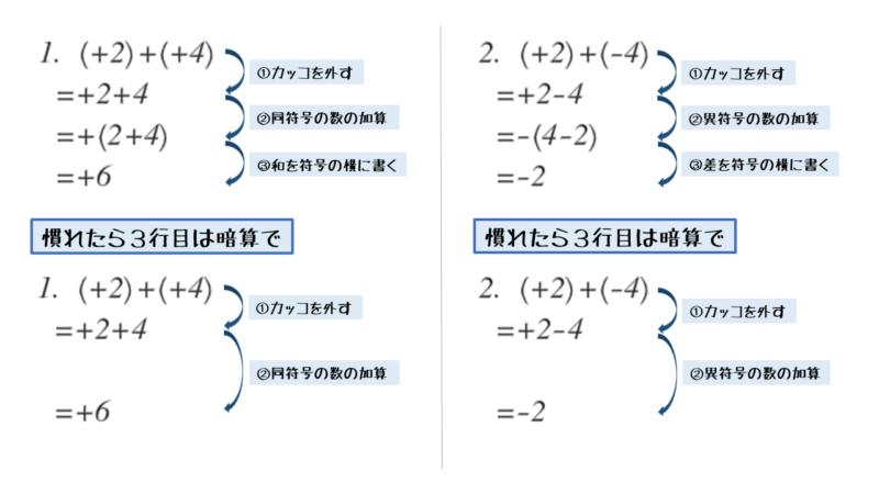 同符号の数の加算または異符号の数の加算