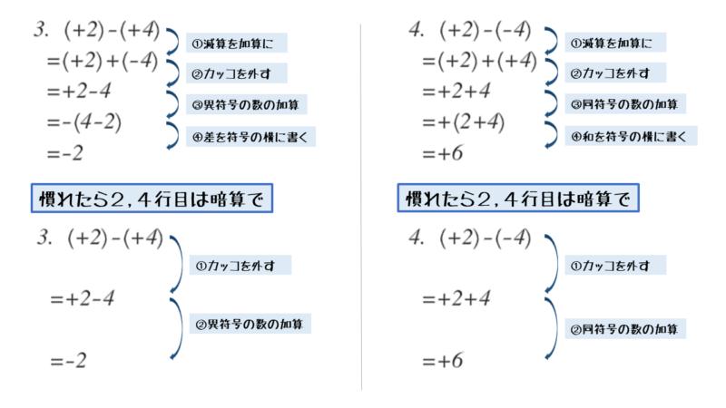 同符号の数の減算または異符号の数の減算