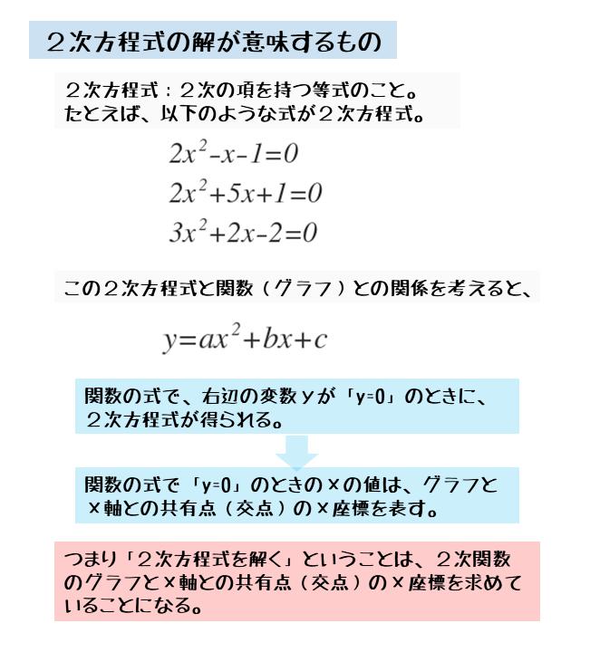 2次方程式の解の意味