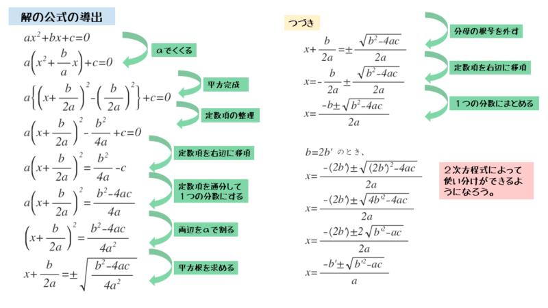 解の公式を導出しよう。