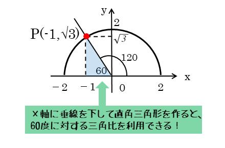 120度の角を座標平面で作図しよう