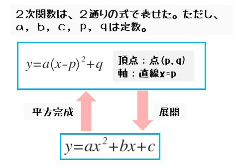 2次関数の式の表し方