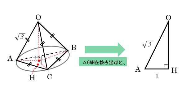 第1問(2)の作図