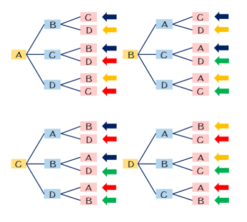 具体例の樹形図