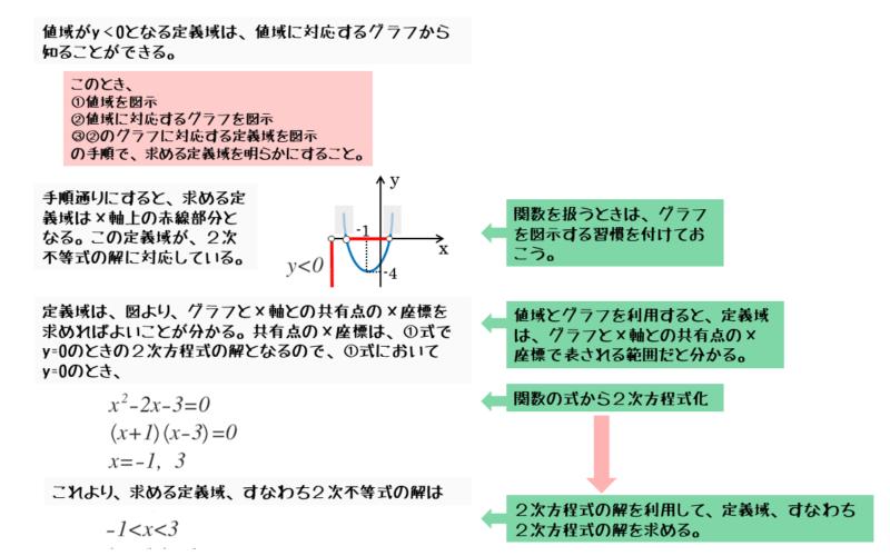 2次関数の値域から定義域を求めよう