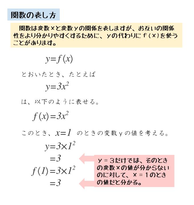 関数の表し方