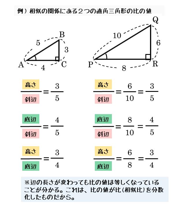 相似な図形での三角比