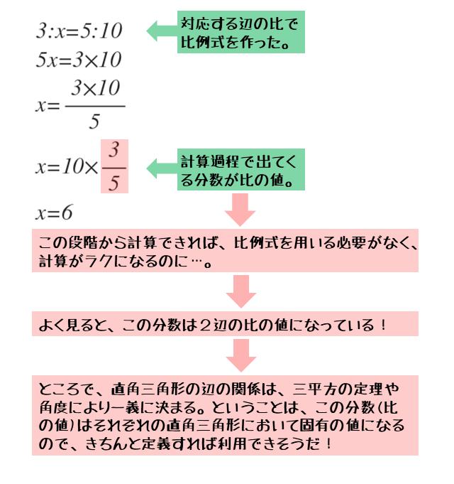 計算過程に三角比が出てきた一例