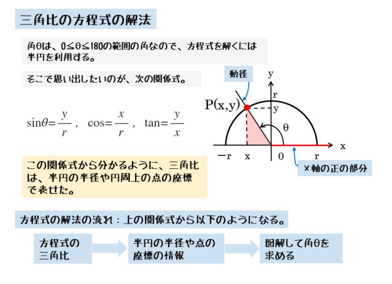 三角比の方程式では作図する