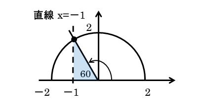 第2問の作図