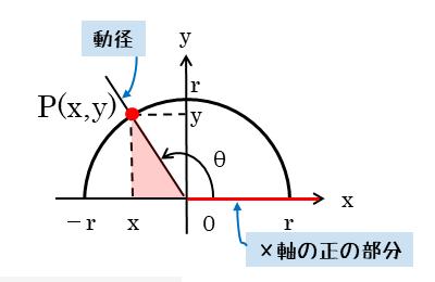 座標平面での三角比