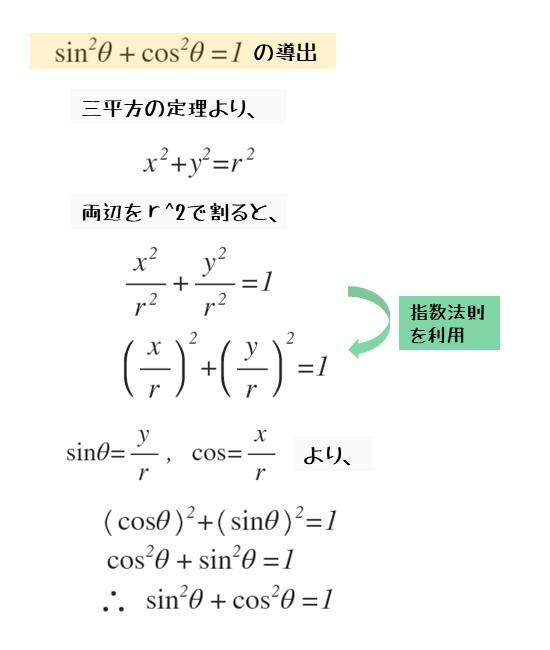 正弦と余弦の相互関係