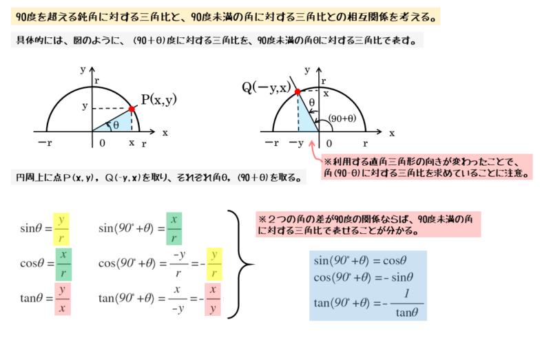 2つの角の差が90度になるときの相互関係