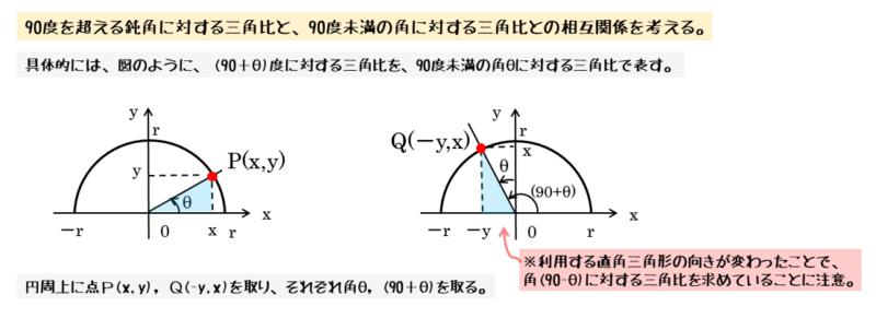 2つの角の差が90度のときの相互関係