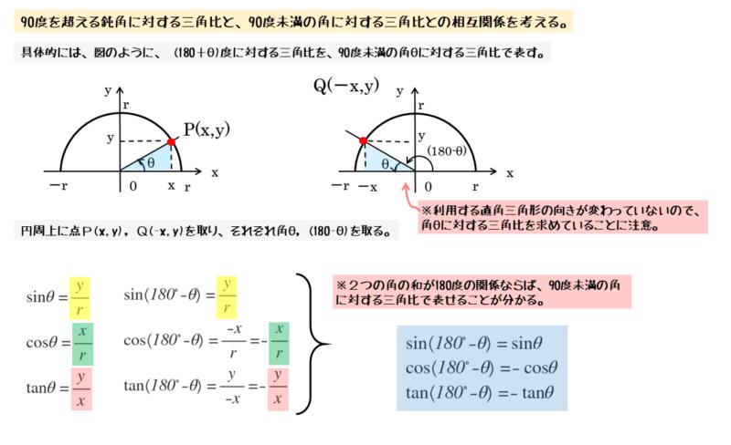 2つの角の和が180度のときの相互関係
