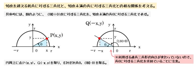 2つの角の和が180度のとき