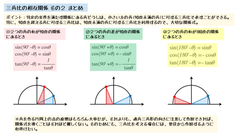 鋭角と鈍角の相互関係の一覧