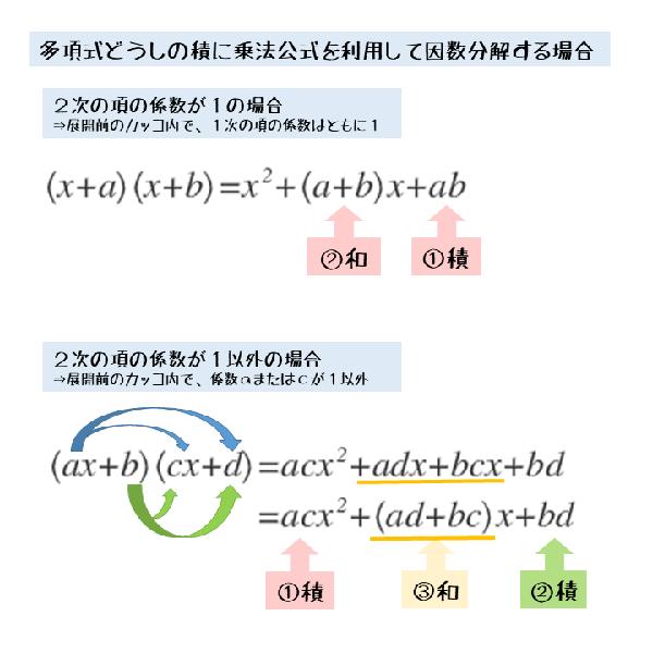 多項式どうしの積の展開とその因数分解との関係