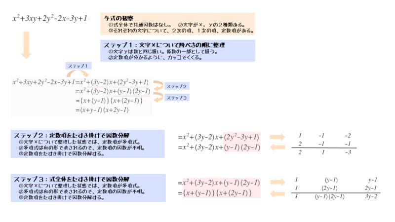 たすき掛けによる因数分解を2セット行う問題