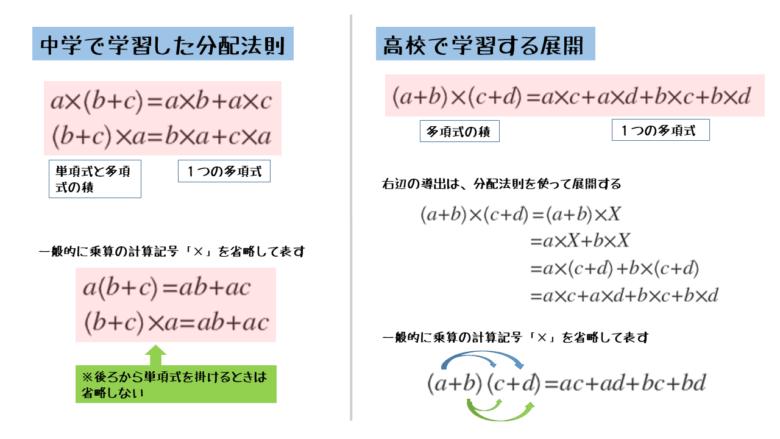 の 公式 乗法