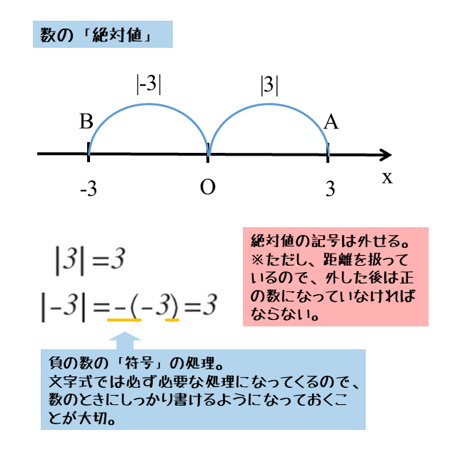 数の絶対値の考え方