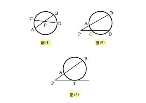方べきの定理が成り立つ図