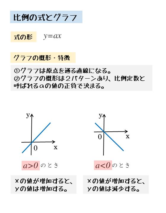 比例の式とグラフ