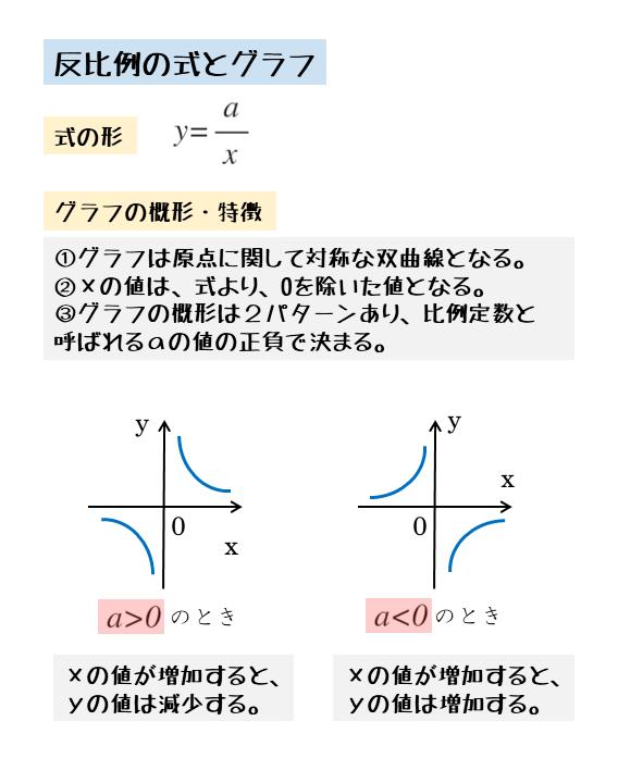 反比例の式とグラフ